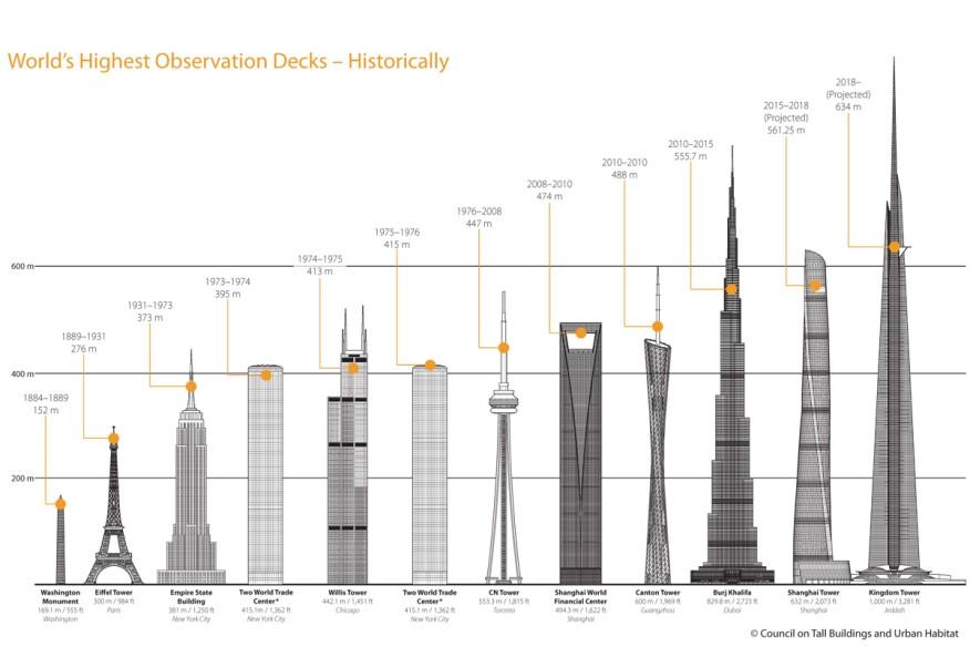 CTBUH Tall Building Observation Decks