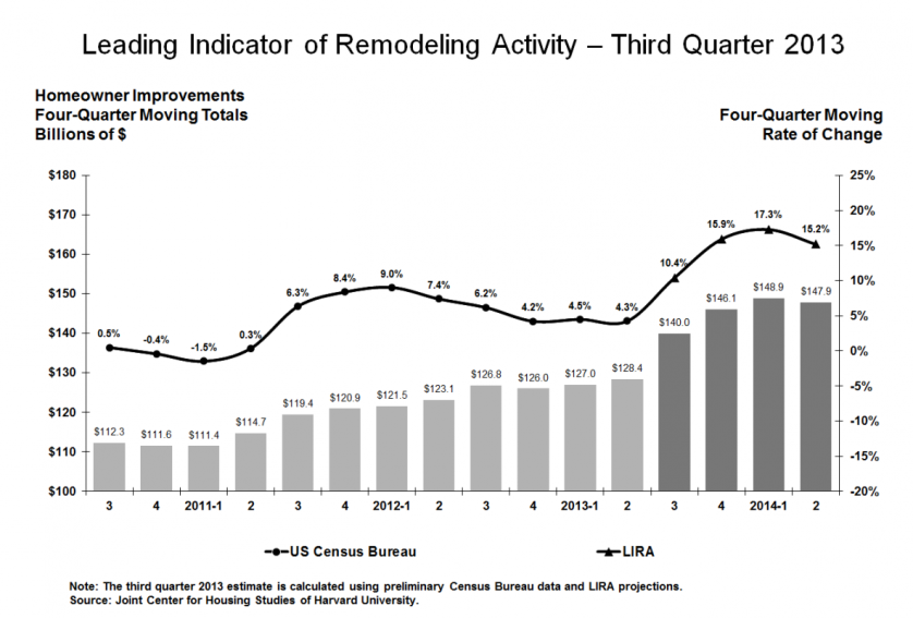 LIRA Predicts Slight Slowdown in Major Remodel Work