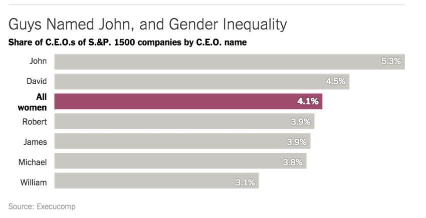 Title Search: Women Are Rarer Than Johns As CEOs