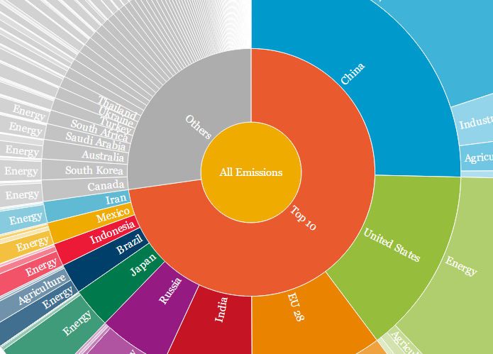 What--And Who--Are Causing Climate Change? This Graphic Will Tell You