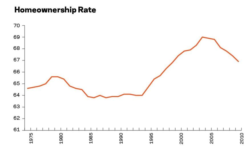 Housing rode a wave up until 2004 and has been crashing back down ever since. Ownership has declined 3.1 percentage points, which is 60 percent of what was gained in the prior 10 years. A change in ownership of 1 percentage point translates into almost 800,000 homes needed or not needed.