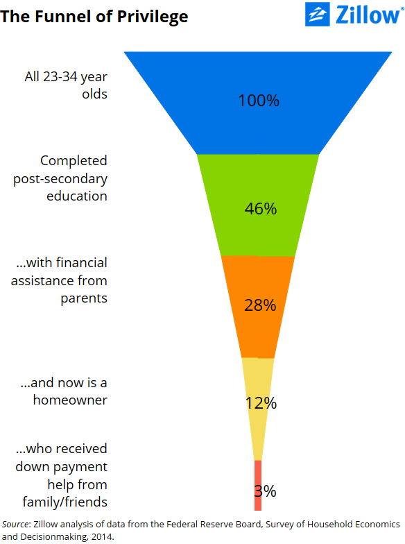 Zillow's 'Funnel of Privilege' estimates the percentage of Millennials who get financial help for both college and home purchases.