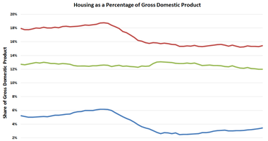 Hot Issues and Housing