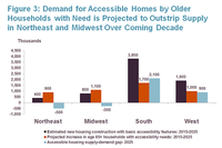 JCHS Forecast: Northeast, Midwest in Need of Accessible Baby Boomer Housing