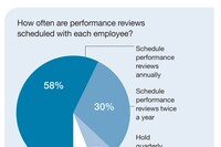 Performance Reviews and Compensation Questions