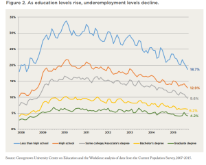 Grads are back in the game as far as employment opportunity.