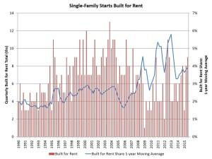 Housing data on single-family built-for-rent trends.