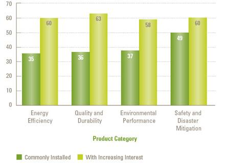 Interest in Green Products Goes Beyond Efficiency: The Harvard JCHS asked a panel of full-service remodelers about how frequently they installed green products that met at least one of the four criteria above. The survey focused on 10 products listed by the Partnership for Advancing Technology in Housing (PATH) as having the 'most promise for making our existing homes more durable, stronger and more resource efficient.' Respondents indicated that they were no more likely to install energy-efficient products on average than products promoting the other three goals.