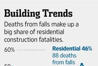 Builders Battle OSHA Over New Rules of Rooftop Safety