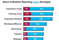 Situations Vacant: Labor Shortages Intensify Says Latest NAHB Poll