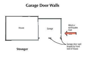 Strengthening Garage Door Walls