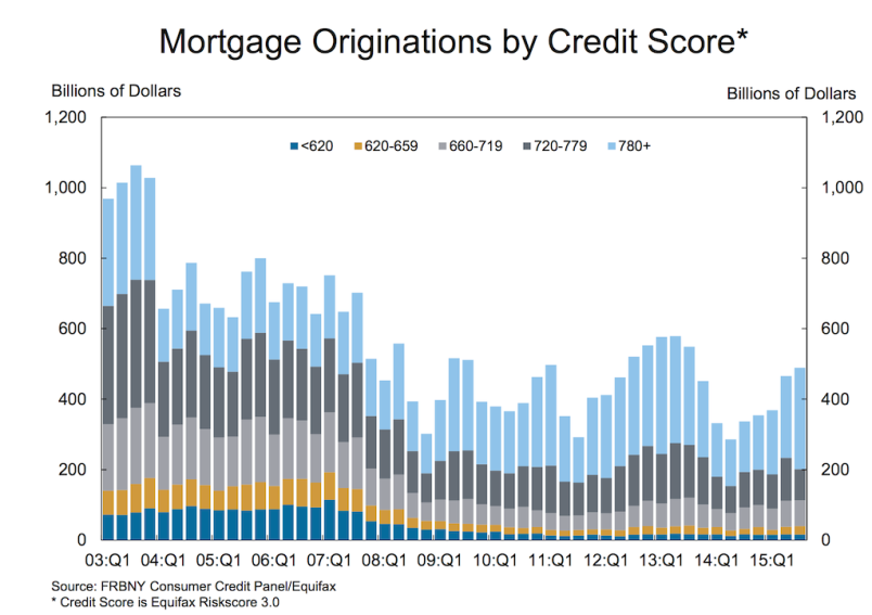 Households Expand Mortgage Debt