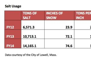 City reports 30% road salt use reduction