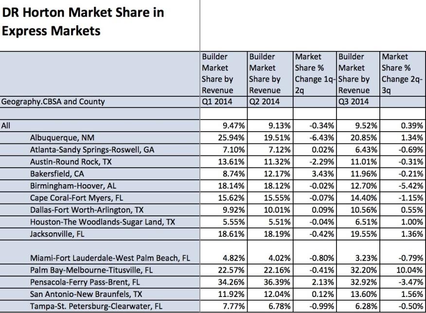 Source: Big Builder analysis of Metrostudy data