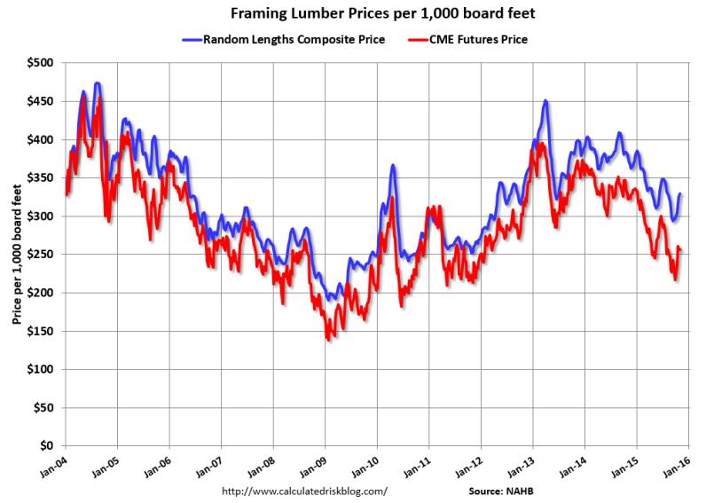 Framing Lumber Prices Down Sharply Year-Over-Year