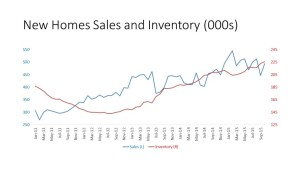 New Home sales and inventory, NAHB analysis of Census data.