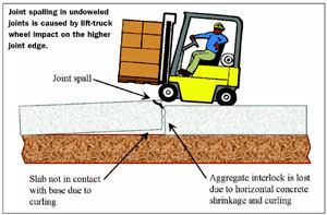 Joint spalling in undoweled joints is caused by lift-truck wheel impact on the higher joint edge.
