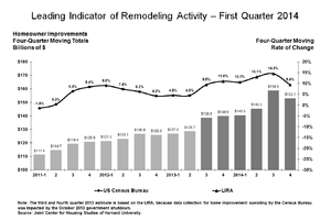 Remodeling Growth to Taper a Bit by Year's End, JCHS Forecasts