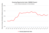 Housing Affordability Improves in 1st QTR
