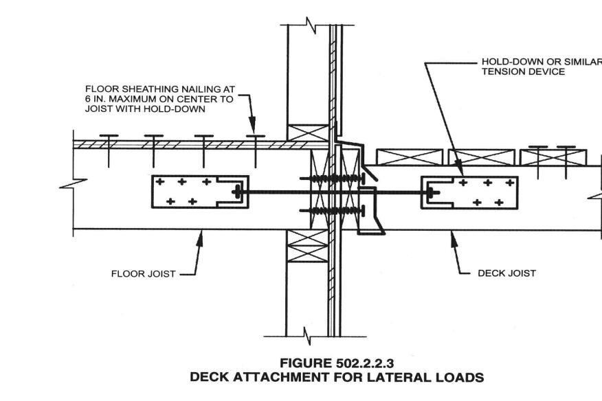 "The lateral-load anchor ""permitted"" by the current IRC requires access to the interior house framing. In an existing house, it's impossible to verify that the subfloor attachment meets requirements without removing finished flooring."