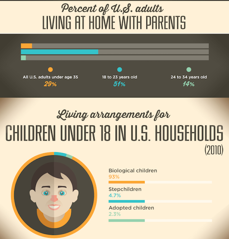 Demographics of household composition have changed dramatically over the past 40 years.