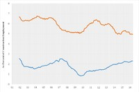 Labor Force Participation Rate Declining. Why?