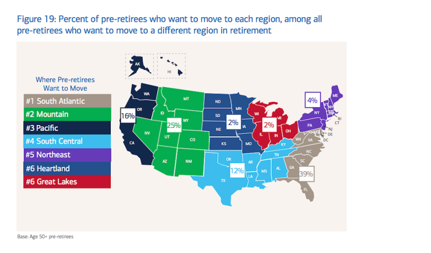 Retirees plan to move to these regions, per Merrill Lynch/Age Wave analysis