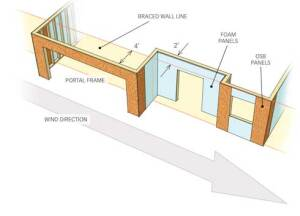 BRACE YOURSELF FOR CHANGE: The 2009 International Residential Code offers more choices in how to brace a wall, but at the price of more complexity. Builders can now offset braced wall panels from braced wall lines, and they have more options for where to place those panels. Permissible offsets and spacings depend on a number of design factors spelled out in the code--one reason for its increased length.