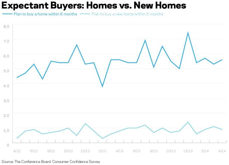 Consumers More Upbeat and Planning to Buy