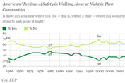 One-Third of Americans Feel Unsafe Walking at Night Near Home