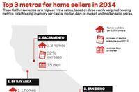 Top 5 Builders in the Top 3 Seller's Markets