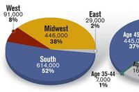 Trend Breakers: Midwest Drives Rents