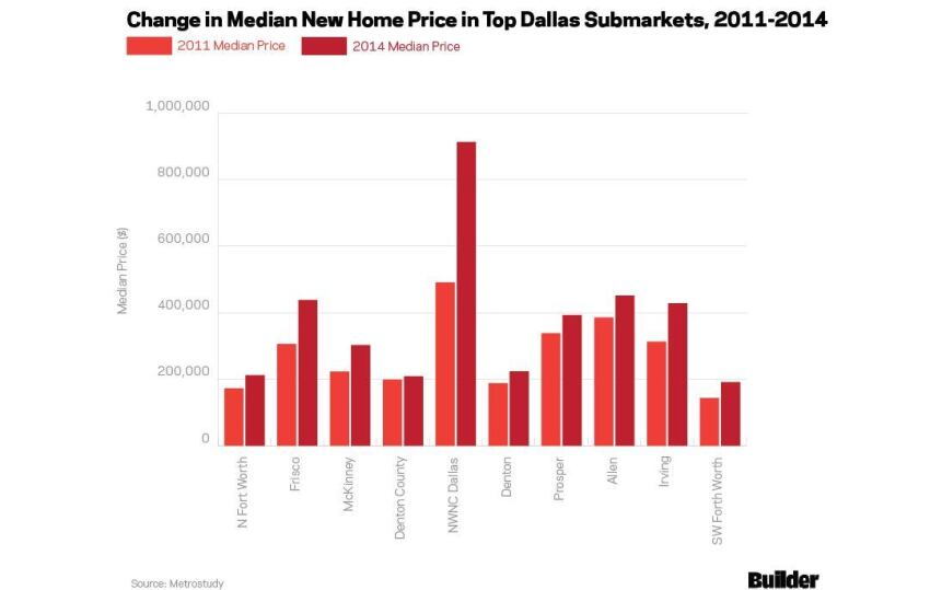 The Top Selling Submarkets in Dallas