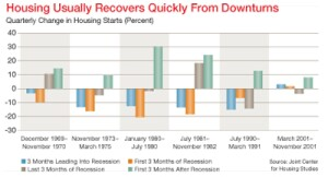 The history of past recessions offers encouraging perspective about an eventual building-industry rebound. In six previous downturns, notes the Harvard study, home construction surged strongly during the first three months after the recession.