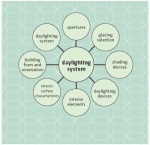 The Parts: A daylighting system consists of an extensive network of integrated building parts, as shown in the diagram above. Each possesses a unique set of parameters that affect the other parts and the overall performance of the building as a single entity.