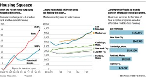 Affordable middle class rent initiatives underway in more towns.