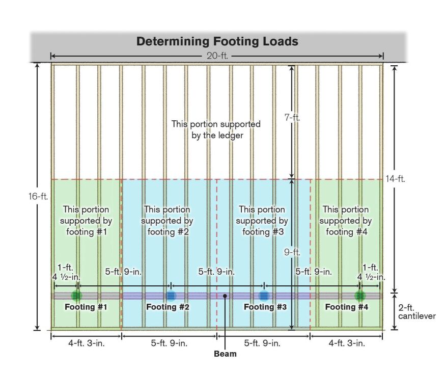 To size footings based on actual deck loads, first determine the tributary area that each footing will have to support, as shown above. Then multiply each tributary area by the anticipated deck load (typically 50 psf).