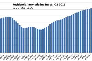 Remodeling Activity Strengthening Nationwide, Latest RRI Shows