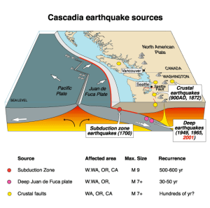 A subduction zone under the North American tectonic plate at the Pacific Rim will eventually trigger a massive quake and tsunami along the Oregon coast, scientists warn.