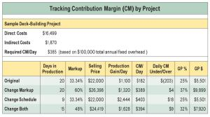 Assuming you had $100,000 in annual fixed costs, you would need a daily contribution margin of $385 to stay afloat. This chart shows that the sample 20-day $22,000 deck job falls short of that goal, but that raising the markup or shortening the schedule — or doing both — could make the difference.