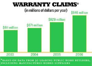 ACTUARIAL ANOMALY: For the first time in three years, warranty claims in 2006 rose  at a faster rate than that of new-home sales, most likely due to the  market downturn.