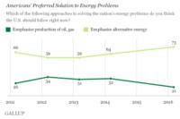 Gallup: Americans Prefer Alternative Energy