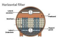 Pool and Spa Filter Sizing: Part 2