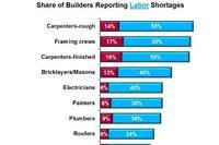 Will Apprenticeships Solve Construction's Labor Crisis?