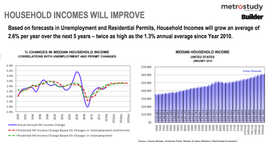 Household income increases over the next 5 years, Real Estate Economics