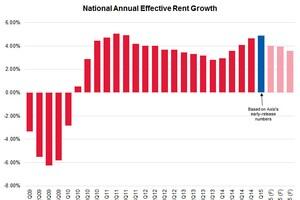 First Quarter Rent Growth Highest Since 2006