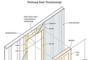 Installing a Prehung Door