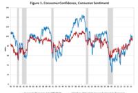 Consumers Voice Optimistic Outlook in June