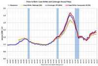 September Real Prices, Price-to-Rent Ratio Show Headroom