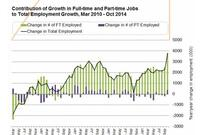 Jobs ... The Real Story About Full-Time Employment Recovery